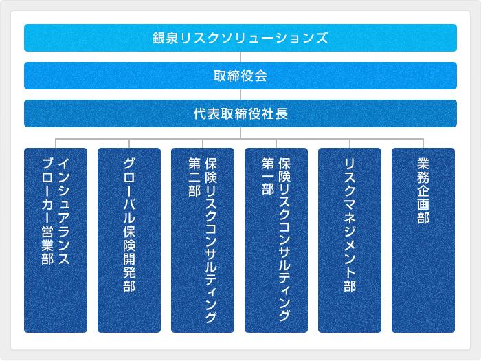銀泉リスクソリューションズ株式会社の組織図