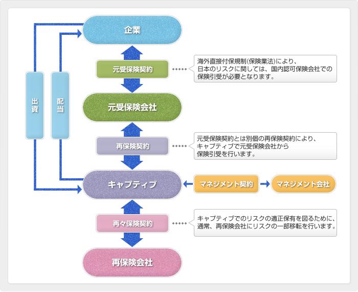 キャプティブ活用のスキーム図