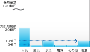 最適保険プログラムによるソリューションのグラフ